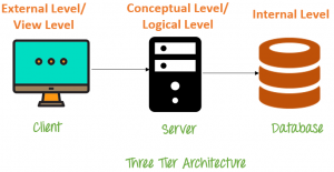 Easy Enterprise Application Topology: Simplified Three Tier Architecture